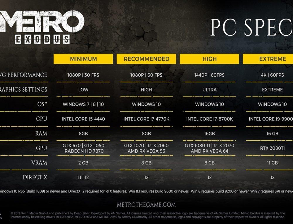 Системные требования Metro Exodus на PC
