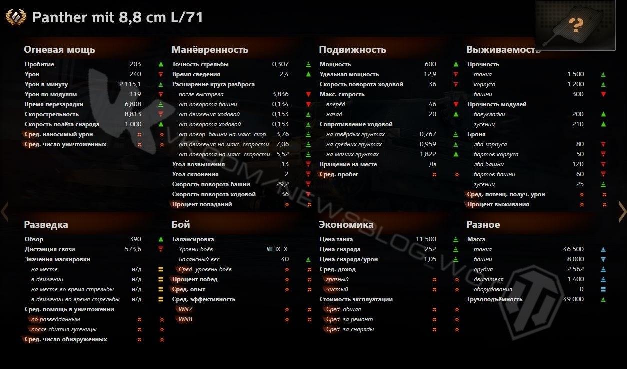 panther_mit_8_8_cm_l71_stats