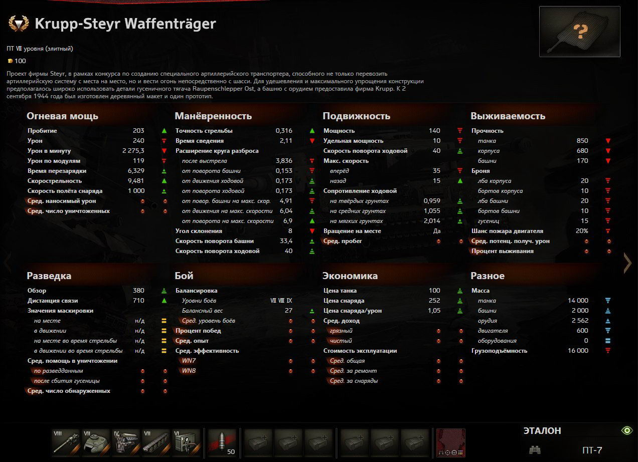 krupp_steyr_waffentrager_stats