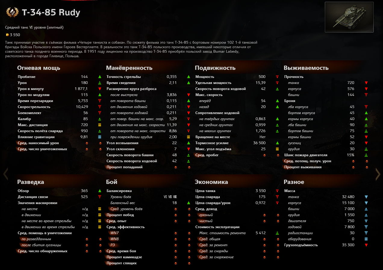 t_34_85_rudy_stats