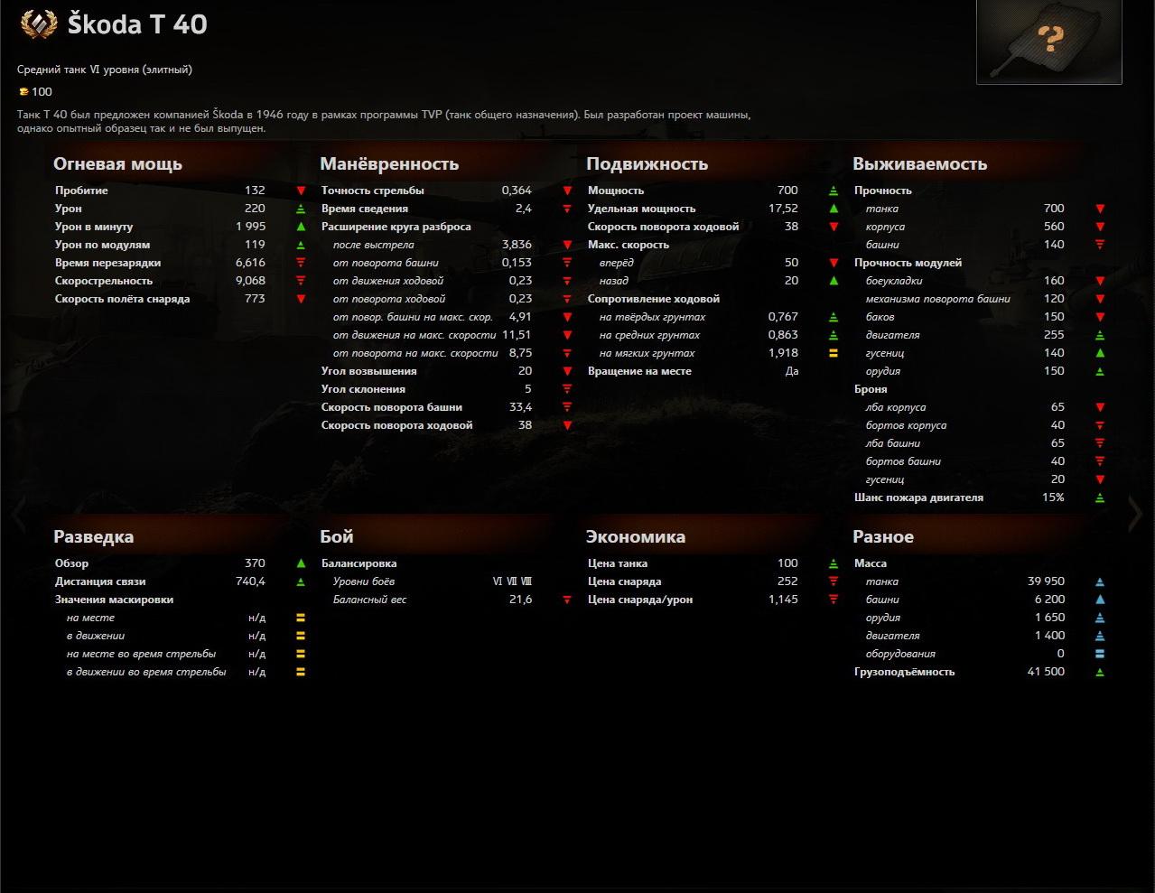 skoda_t_40_stats