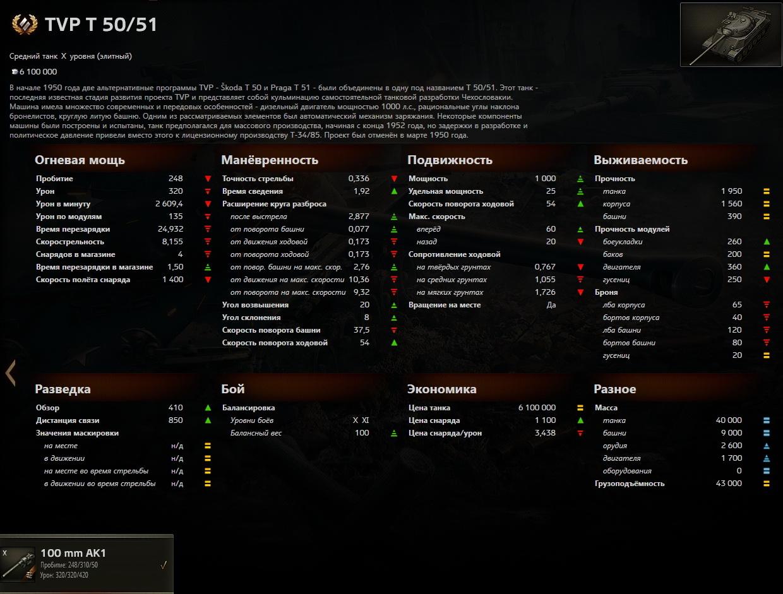 tvp-t-50-51-stats
