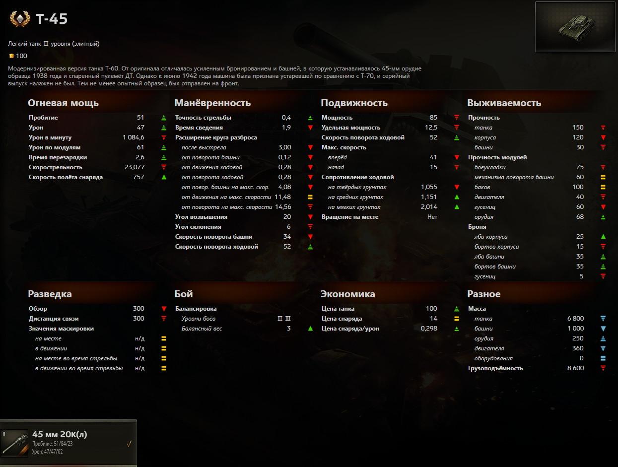 t-45-stats